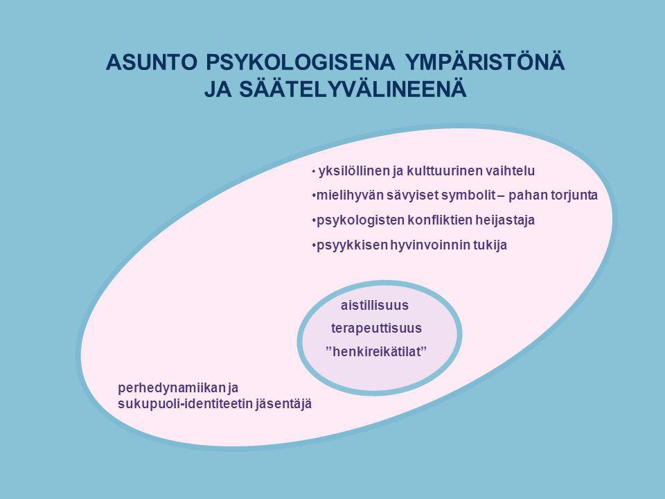 ASUNTO PSYKOLOGISENA YMPÄRISTÖNÄ JA SÄÄTELYVÄLINEENÄ