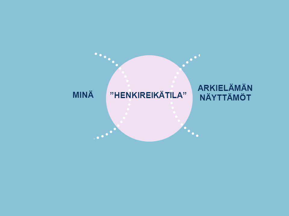 MINÄ ARKIELÄMÄN NÄYTTÄMÖT HENKIREIKÄTILA