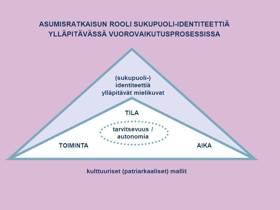 ASUMISRATKAISUN ROOLI SUKUPUOLI-IDENTITEETTIÄ YLLÄPITÄVÄSSÄ VUOROVAIKUTUSPROSESSISSA