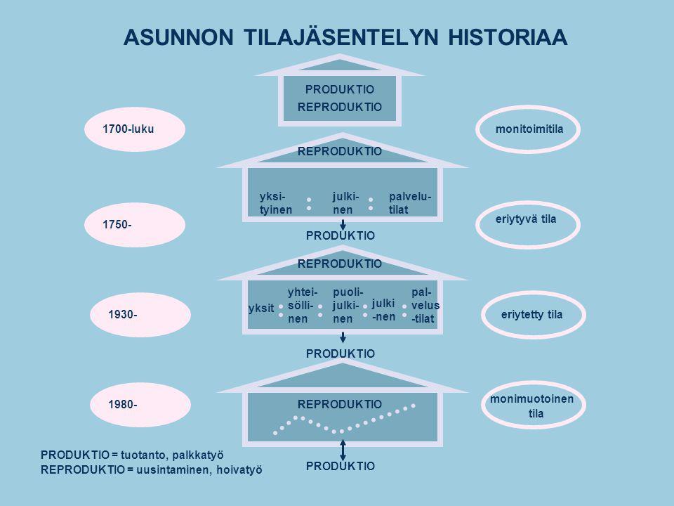 ASUNNON TILAJÄSENTELYN HISTORIAA