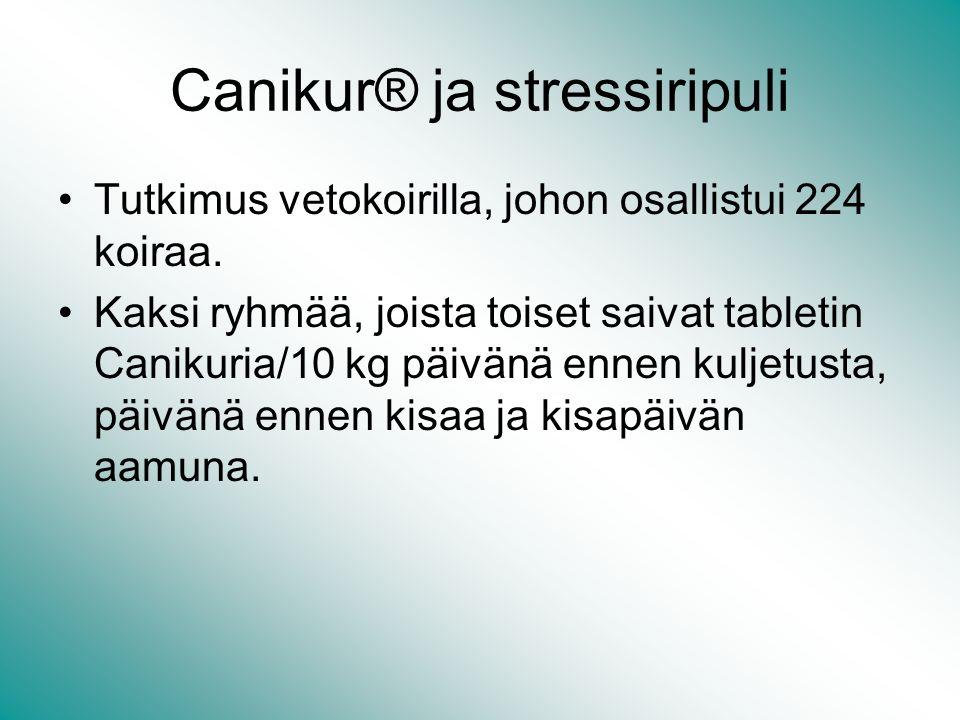 Canikur® ja stressiripuli