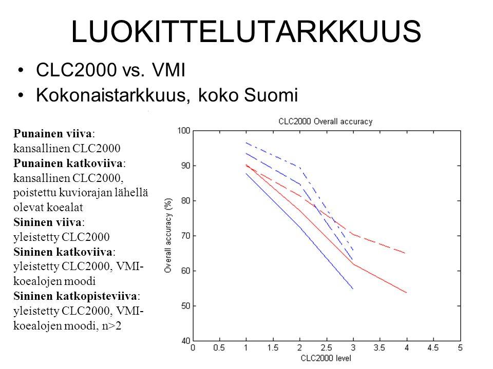 LUOKITTELUTARKKUUS CLC2000 vs. VMI Kokonaistarkkuus, koko Suomi