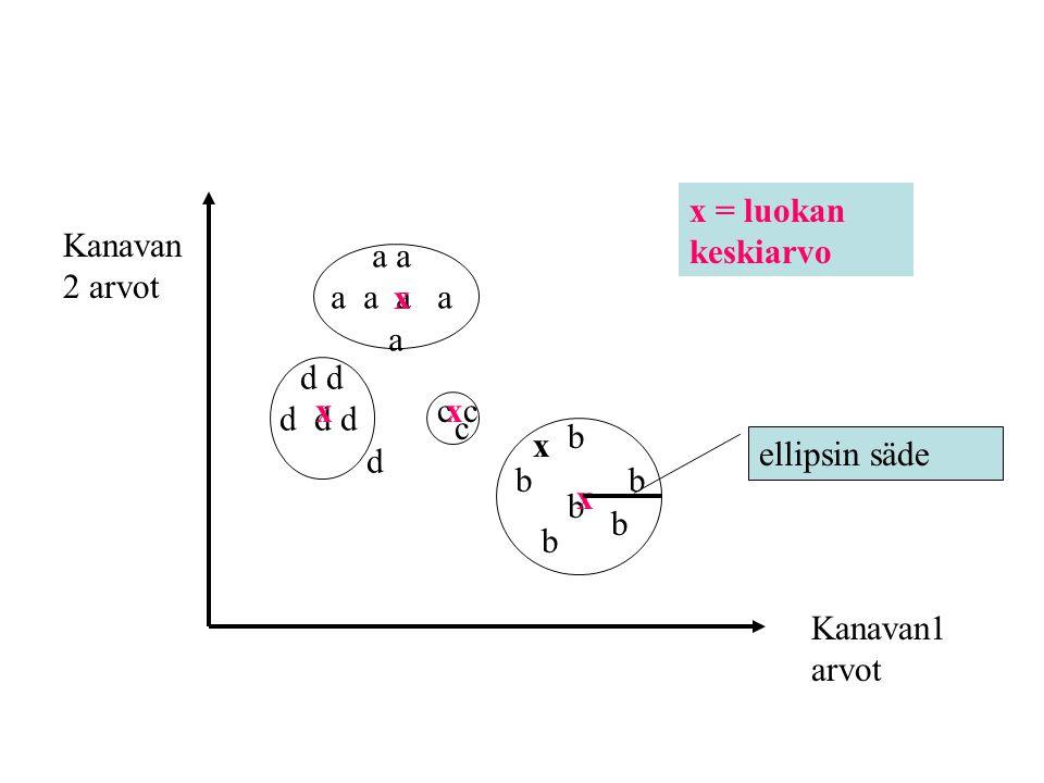 Kanavan1 arvot Kanavan2 arvot. a a. a a a a. a. d d. d d d. d. b. c. x. ellipsin säde.