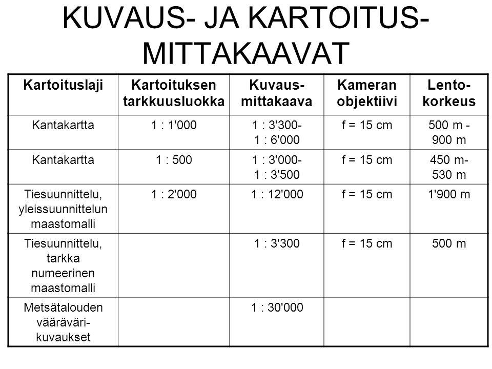 KUVAUS- JA KARTOITUS-MITTAKAAVAT