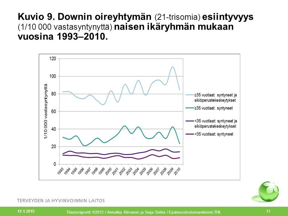 Kuvio 9. Downin oireyhtymän (21-trisomia) esiintyvyys (1/10 000 vastasyntynyttä) naisen ikäryhmän mukaan vuosina 1993–2010.