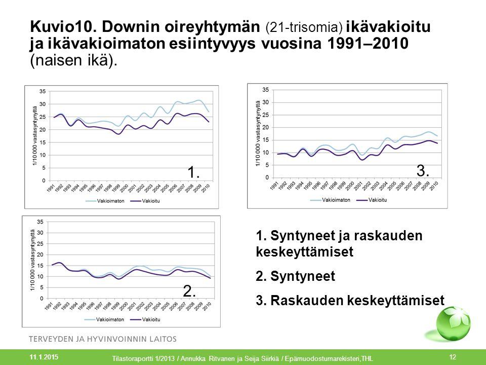 Kuvio10. Downin oireyhtymän (21-trisomia) ikävakioitu ja ikävakioimaton esiintyvyys vuosina 1991–2010 (naisen ikä).