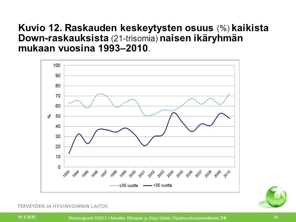 Kuvio 12. Raskauden keskeytysten osuus (%) kaikista Down-raskauksista (21-trisomia) naisen ikäryhmän mukaan vuosina 1993–2010.