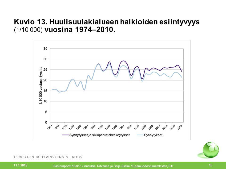 Kuvio 13. Huulisuulakialueen halkioiden esiintyvyys (1/10 000) vuosina 1974–2010.