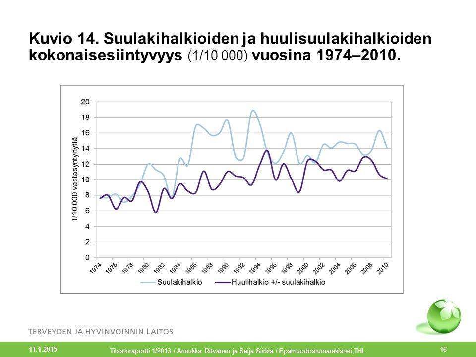 Kuvio 14. Suulakihalkioiden ja huulisuulakihalkioiden kokonaisesiintyvyys (1/10 000) vuosina 1974–2010.