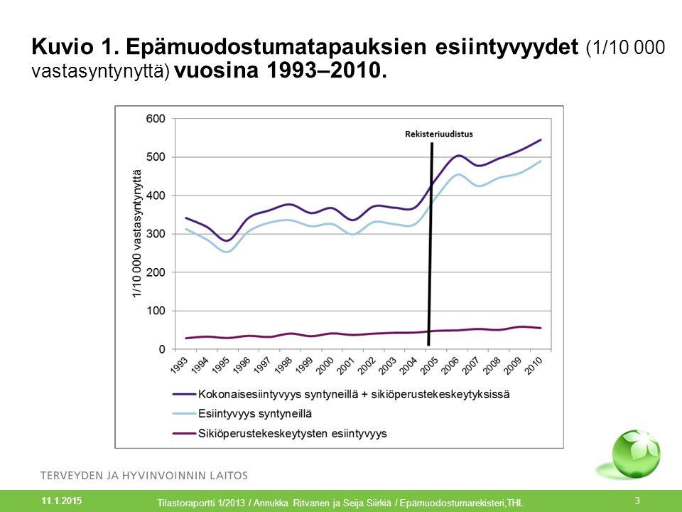 Kuvio 1. Epämuodostumatapauksien esiintyvyydet (1/10 000 vastasyntynyttä) vuosina 1993–2010.