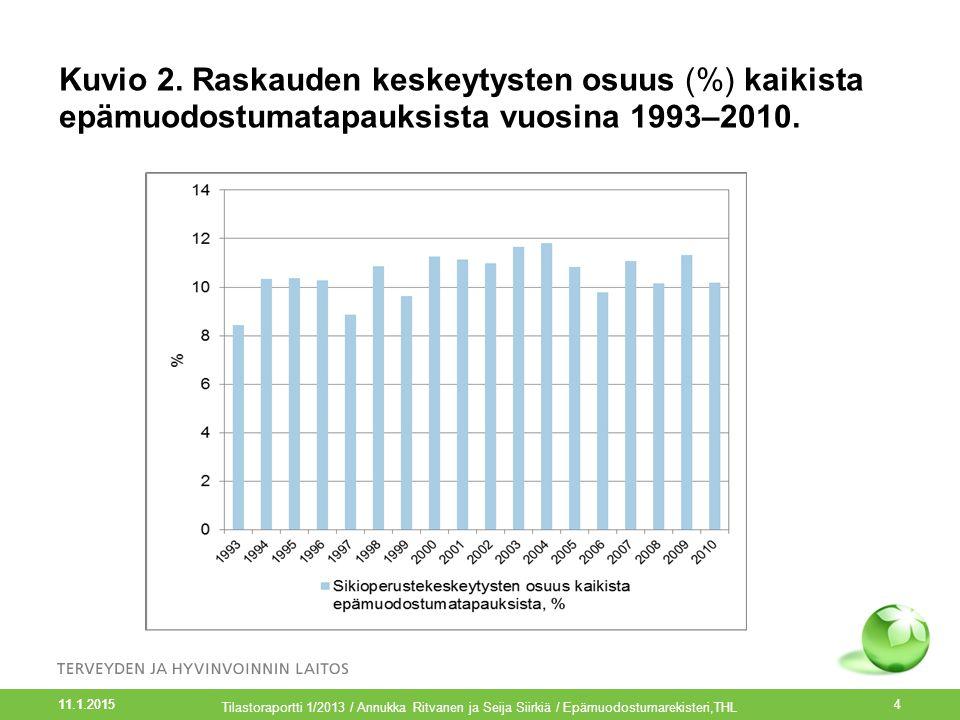 Kuvio 2. Raskauden keskeytysten osuus (%) kaikista epämuodostumatapauksista vuosina 1993–2010.
