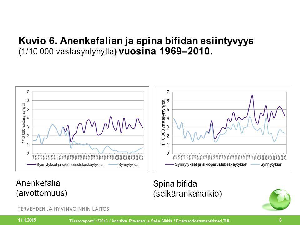 Kuvio 6. Anenkefalian ja spina bifidan esiintyvyys (1/10 000 vastasyntynyttä) vuosina 1969–2010.