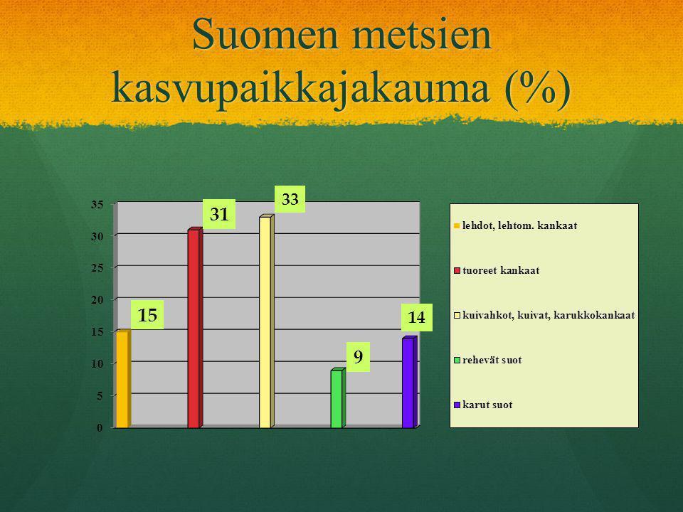 Suomen metsien kasvupaikkajakauma (%)