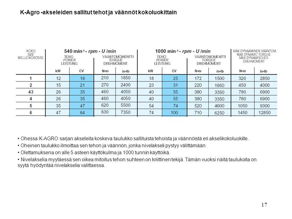 K-Agro -akseleiden sallitut tehot ja väännöt kokoluokittain