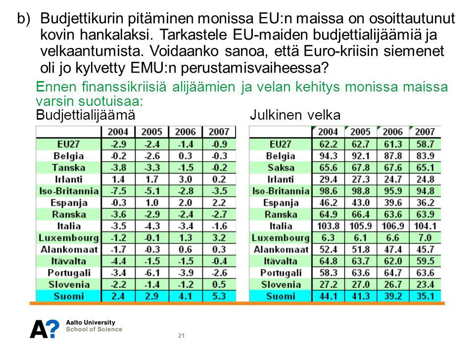 b) Budjettikurin pitäminen monissa EU:n maissa on osoittautunut kovin hankalaksi. Tarkastele EU-maiden budjettialijäämiä ja velkaantumista. Voidaanko sanoa, että Euro-kriisin siemenet oli jo kylvetty EMU:n perustamisvaiheessa