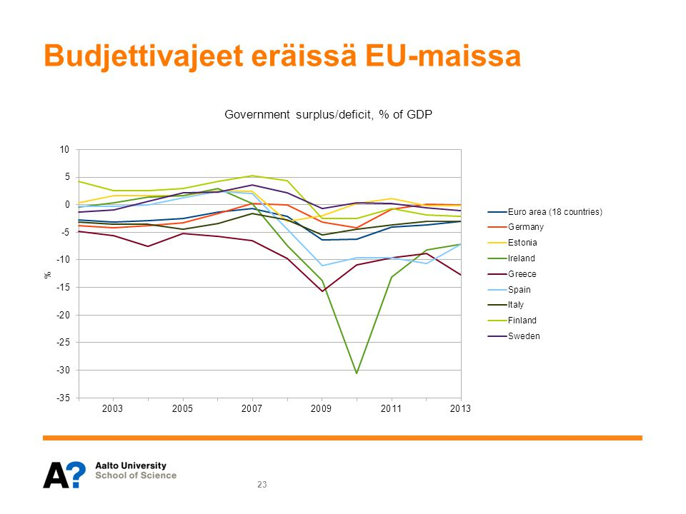 Budjettivajeet eräissä EU-maissa