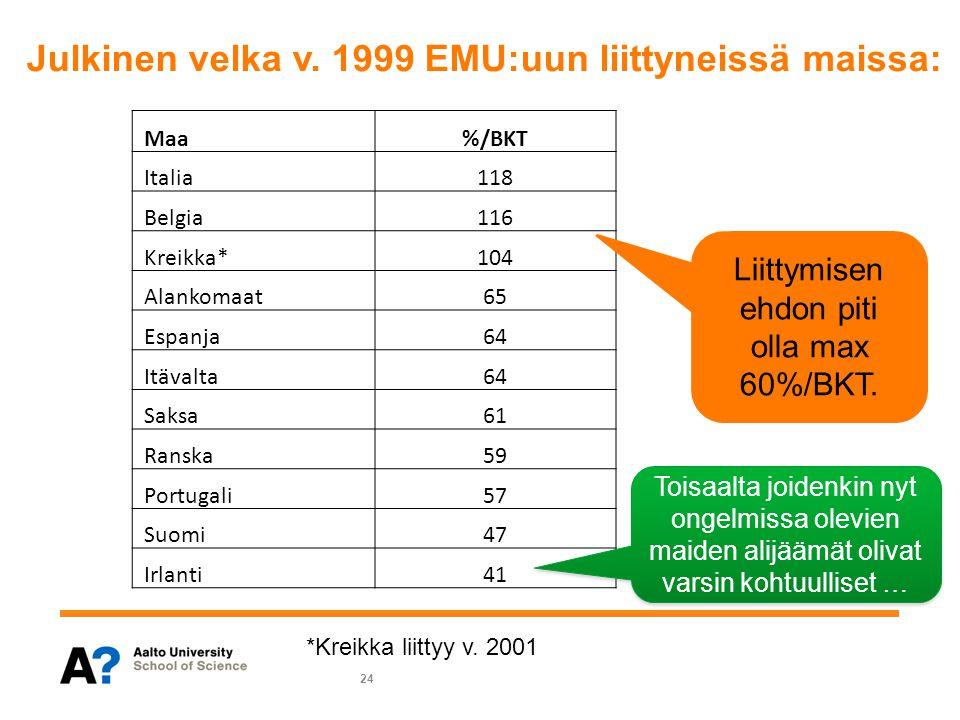 Julkinen velka v. 1999 EMU:uun liittyneissä maissa: