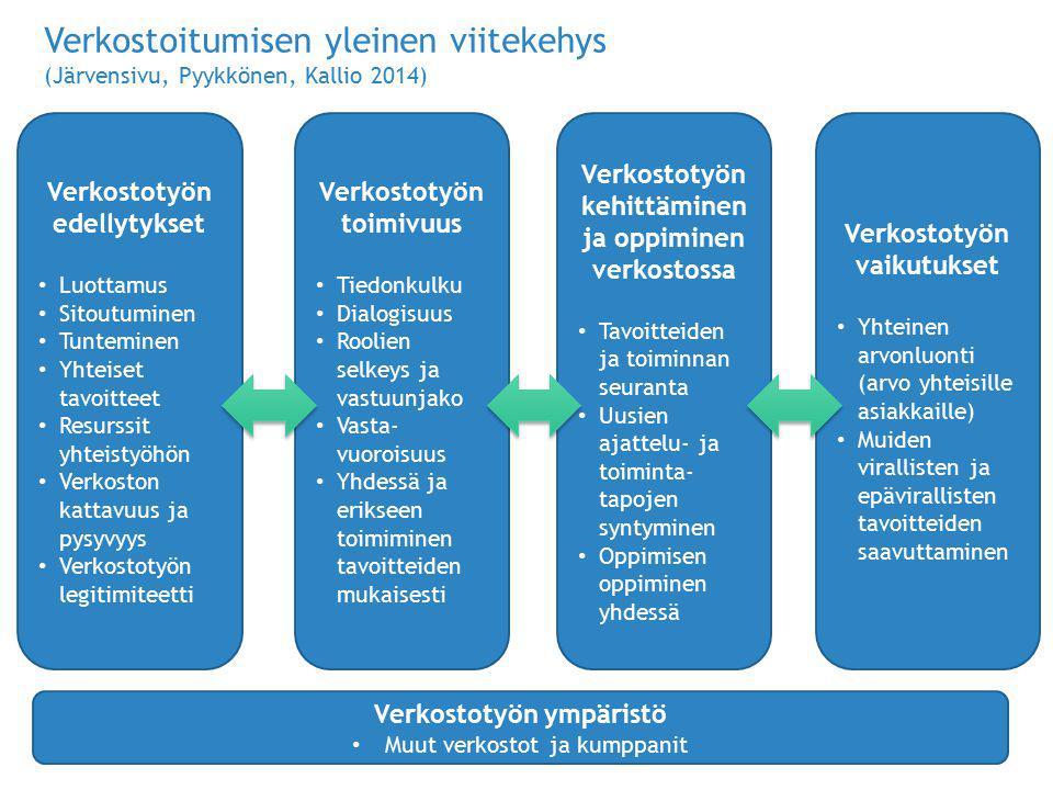 Verkostoitumisen yleinen viitekehys (Järvensivu, Pyykkönen, Kallio 2014)