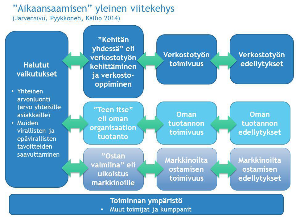 Aikaansaamisen yleinen viitekehys (Järvensivu, Pyykkönen, Kallio 2014)