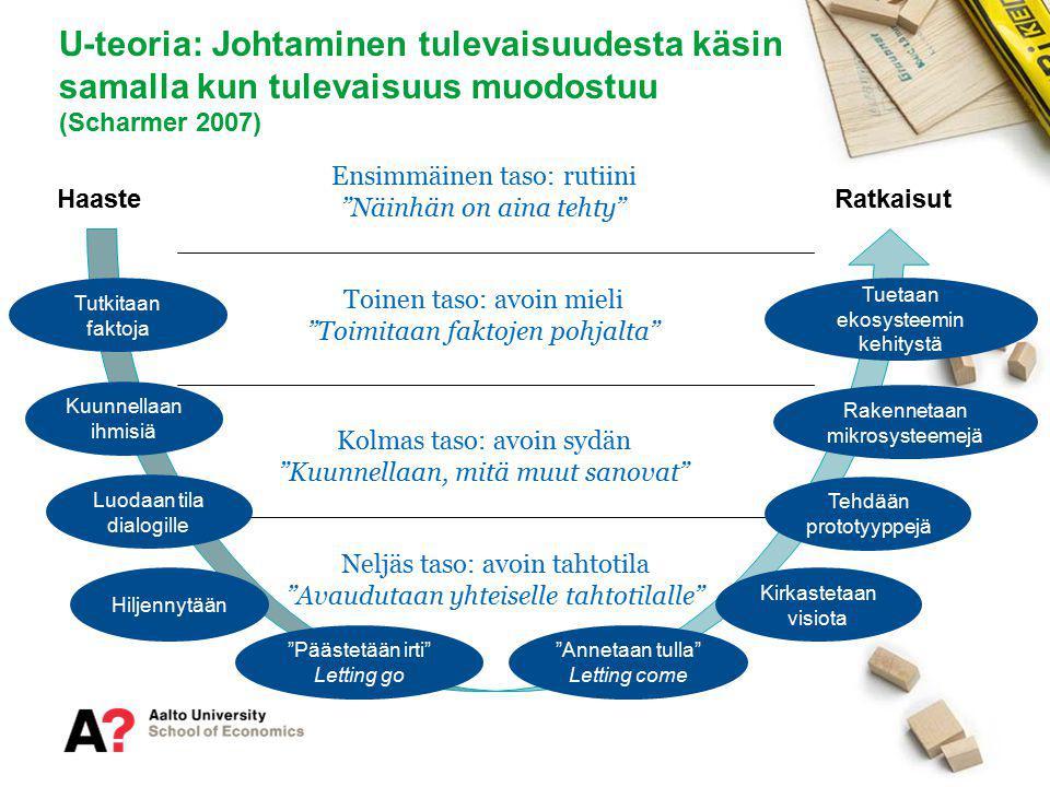 U-teoria: Johtaminen tulevaisuudesta käsin samalla kun tulevaisuus muodostuu (Scharmer 2007)