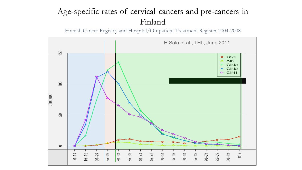 Age-specific rates of cervical cancers and pre-cancers in Finland