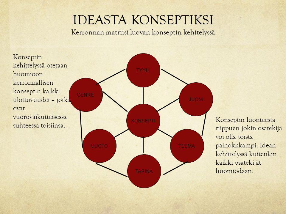 IDEASTA KONSEPTIKSI Kerronnan matriisi luovan konseptin kehitelyssä