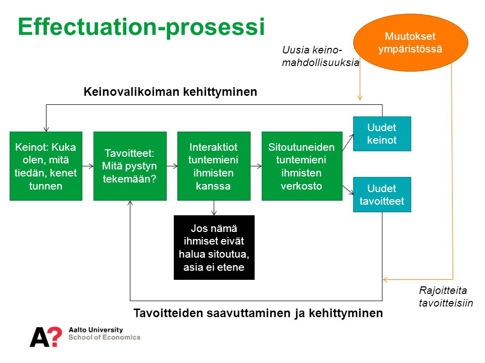 Effectuation-prosessi