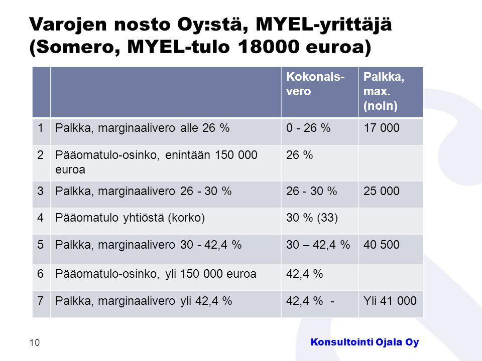 Varojen nosto Oy:stä, MYEL-yrittäjä (Somero, MYEL-tulo 18000 euroa)