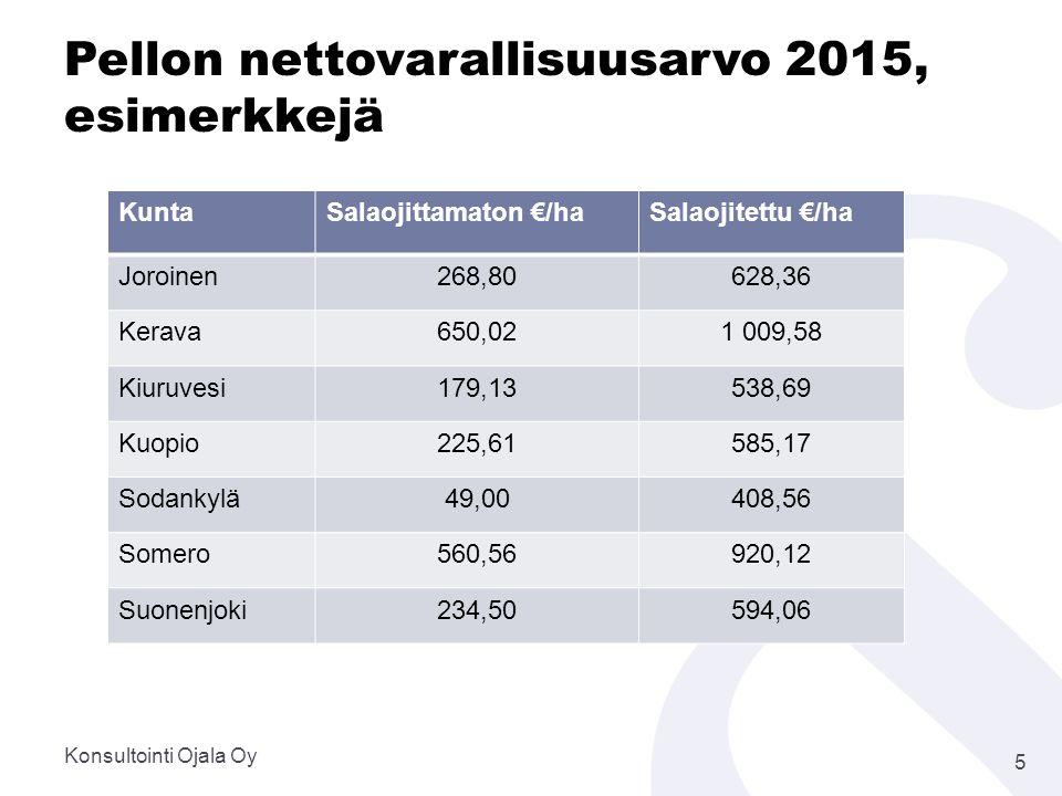 Pellon nettovarallisuusarvo 2015, esimerkkejä