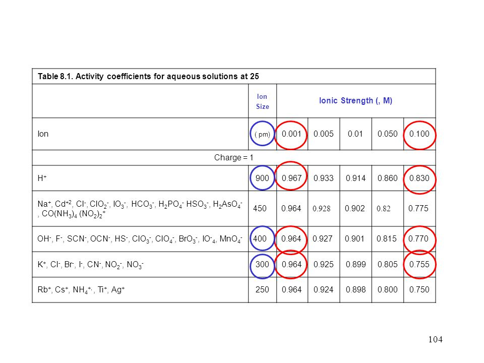 Table 8.1. Activity coefficients for aqueous solutions at 25