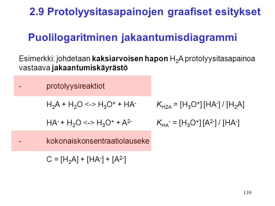2.9 Protolyysitasapainojen graafiset esitykset Puolilogaritminen jakaantumisdiagrammi
