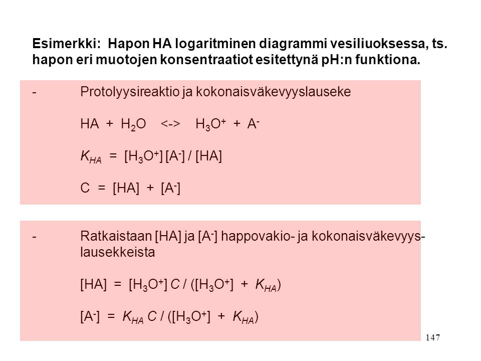 Esimerkki: Hapon HA logaritminen diagrammi vesiliuoksessa, ts.