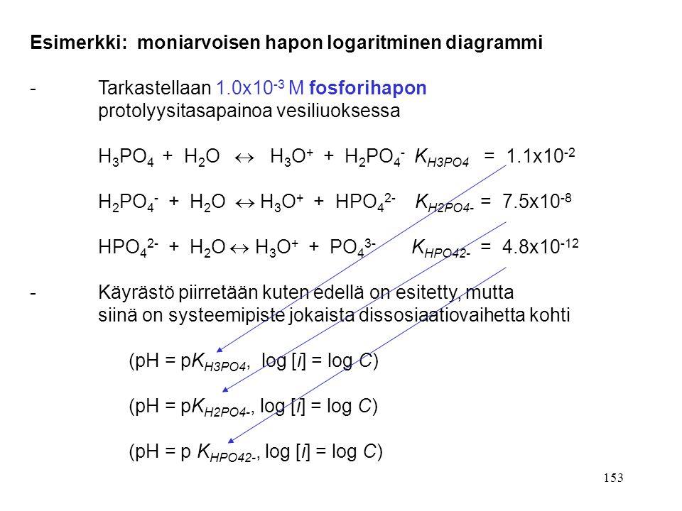 Esimerkki: moniarvoisen hapon logaritminen diagrammi