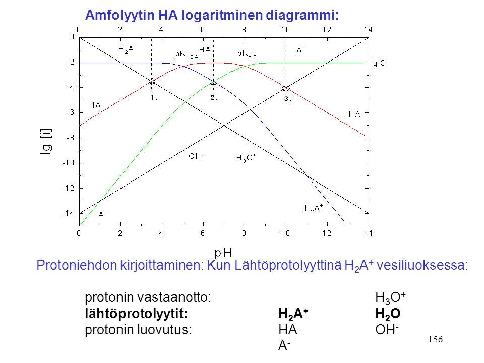 Amfolyytin HA logaritminen diagrammi: