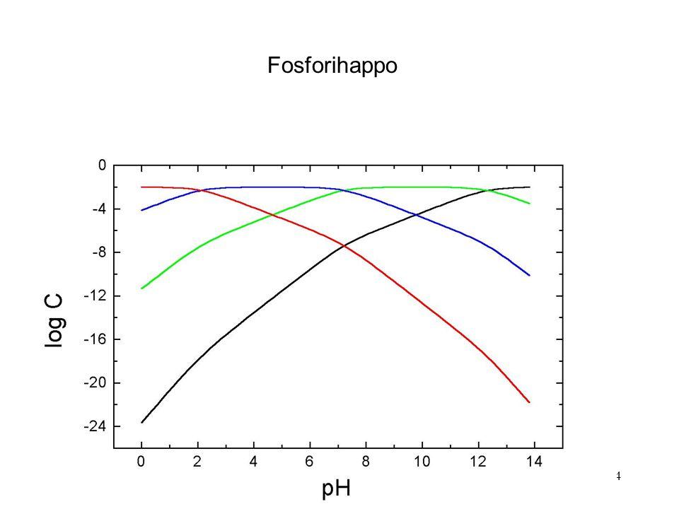 Fosforihappo