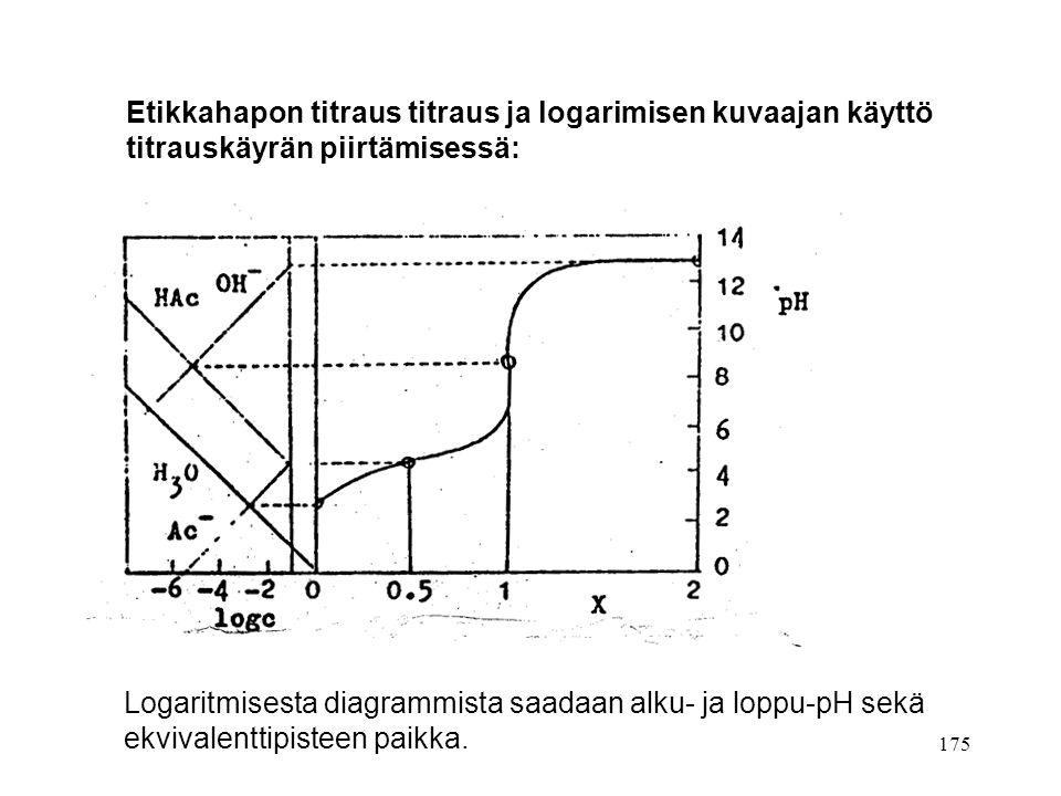 Etikkahapon titraus titraus ja logarimisen kuvaajan käyttö