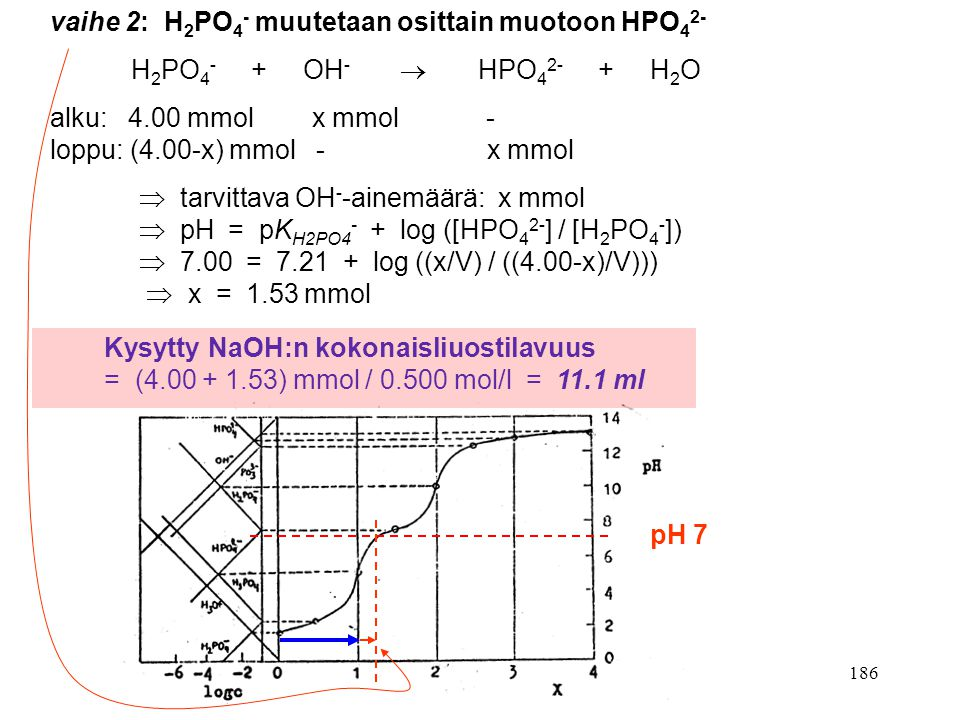 vaihe 2: H2PO4- muutetaan osittain muotoon HPO42-