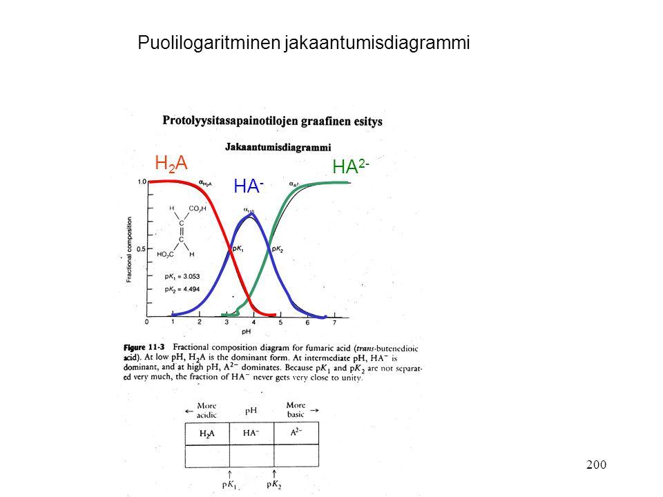 Puolilogaritminen jakaantumisdiagrammi