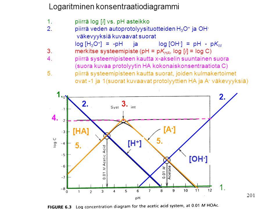 Logaritminen konsentraatiodiagrammi