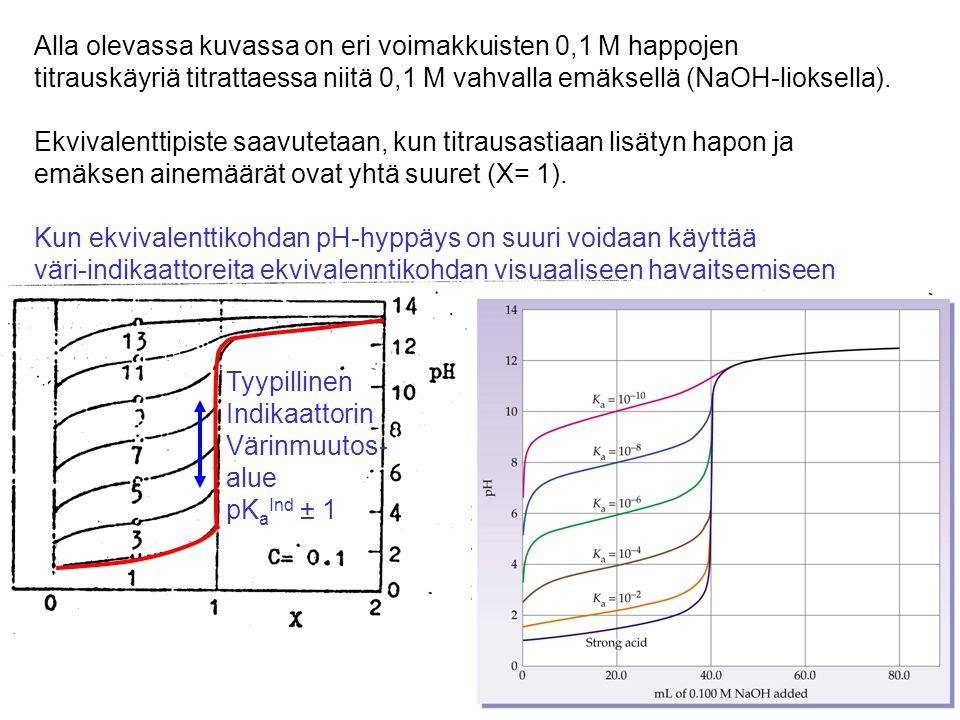 Alla olevassa kuvassa on eri voimakkuisten 0,1 M happojen