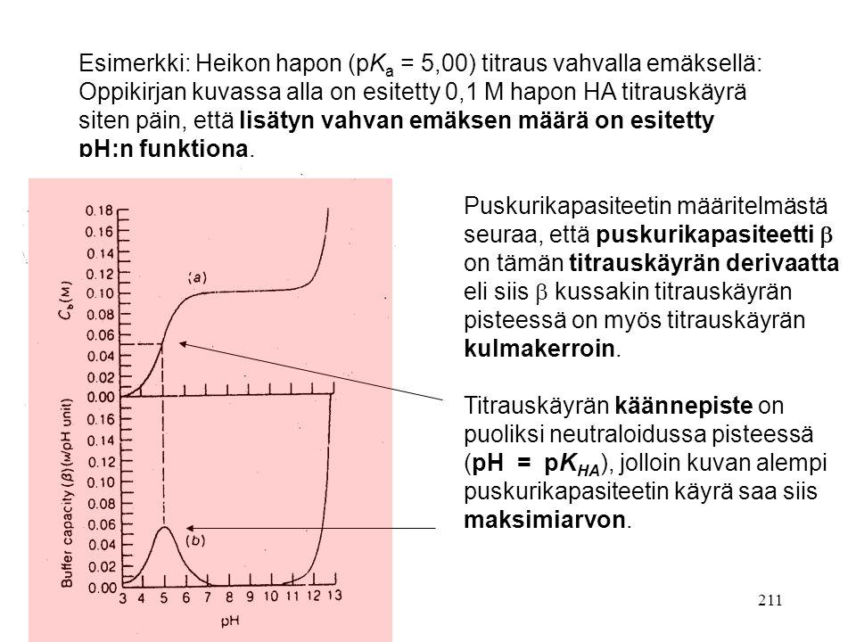 Esimerkki: Heikon hapon (pKa = 5,00) titraus vahvalla emäksellä: