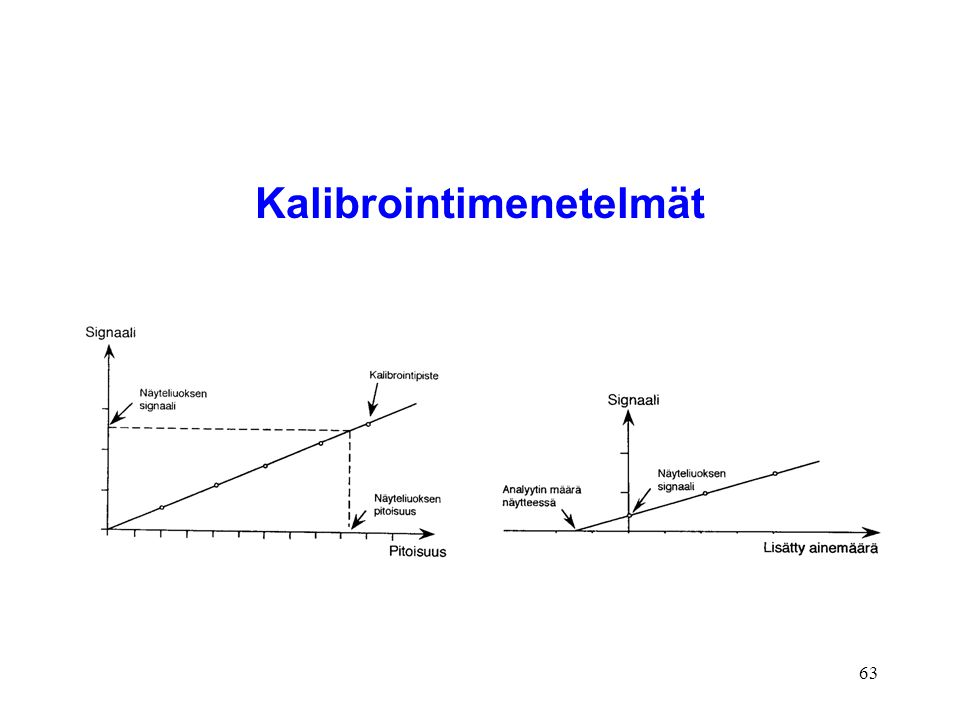 Kalibrointimenetelmät