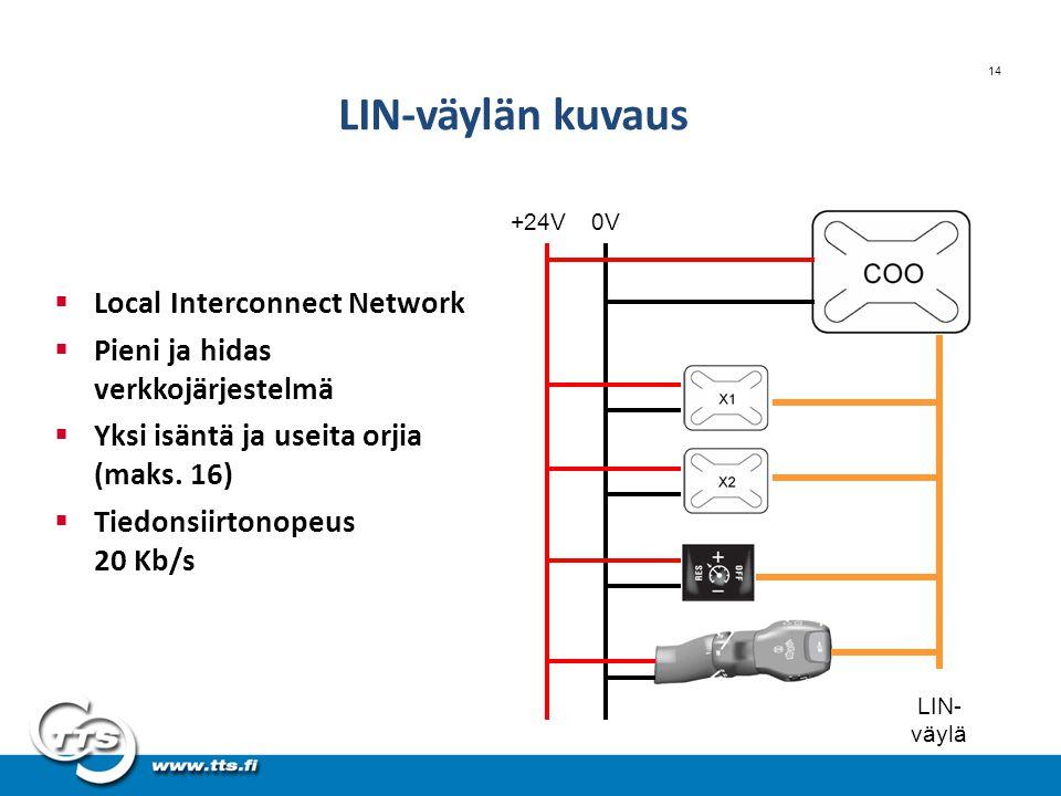 LIN-väylän kuvaus Local Interconnect Network
