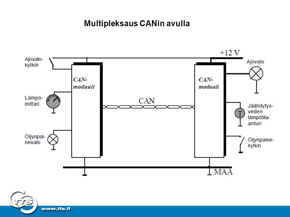 Multipleksaus CANin avulla