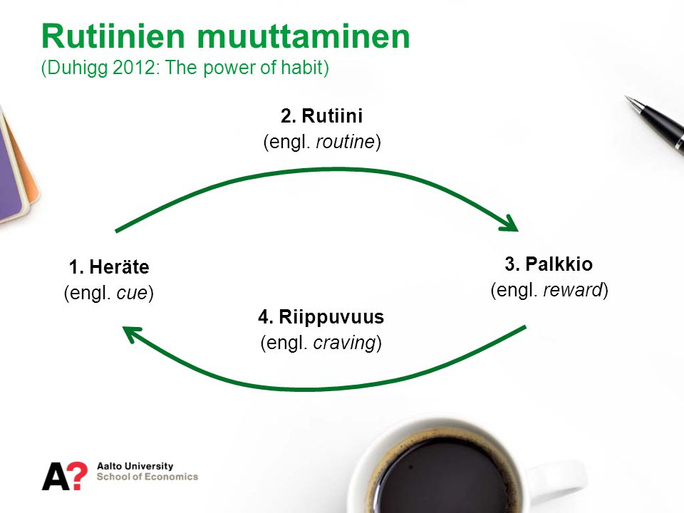 Rutiinien muuttaminen (Duhigg 2012: The power of habit)