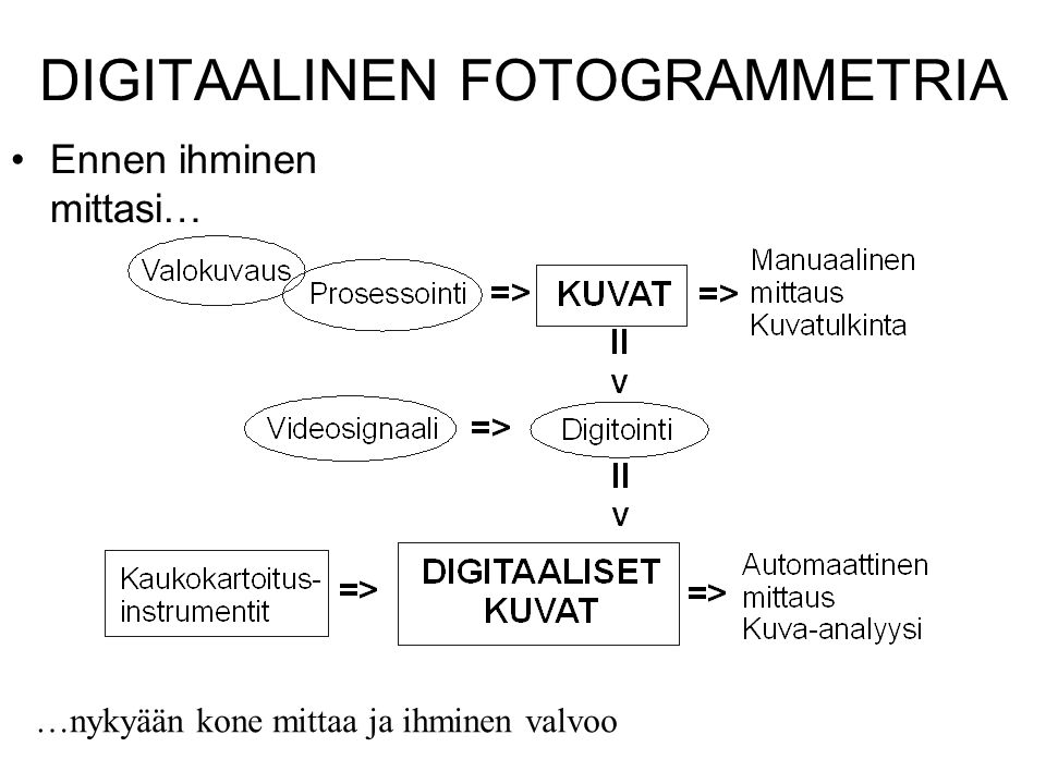 DIGITAALINEN FOTOGRAMMETRIA