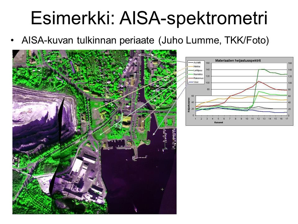 Esimerkki: AISA-spektrometri