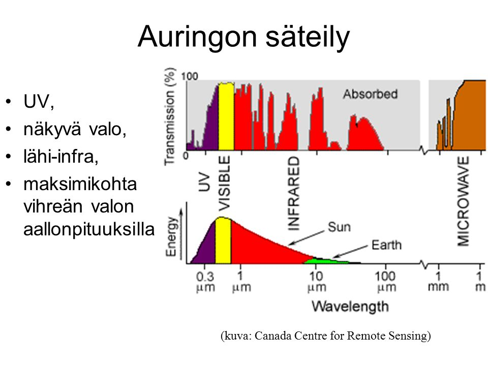 Auringon säteily UV, näkyvä valo, lähi-infra,