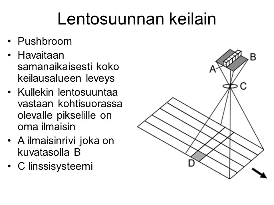 Lentosuunnan keilain Pushbroom