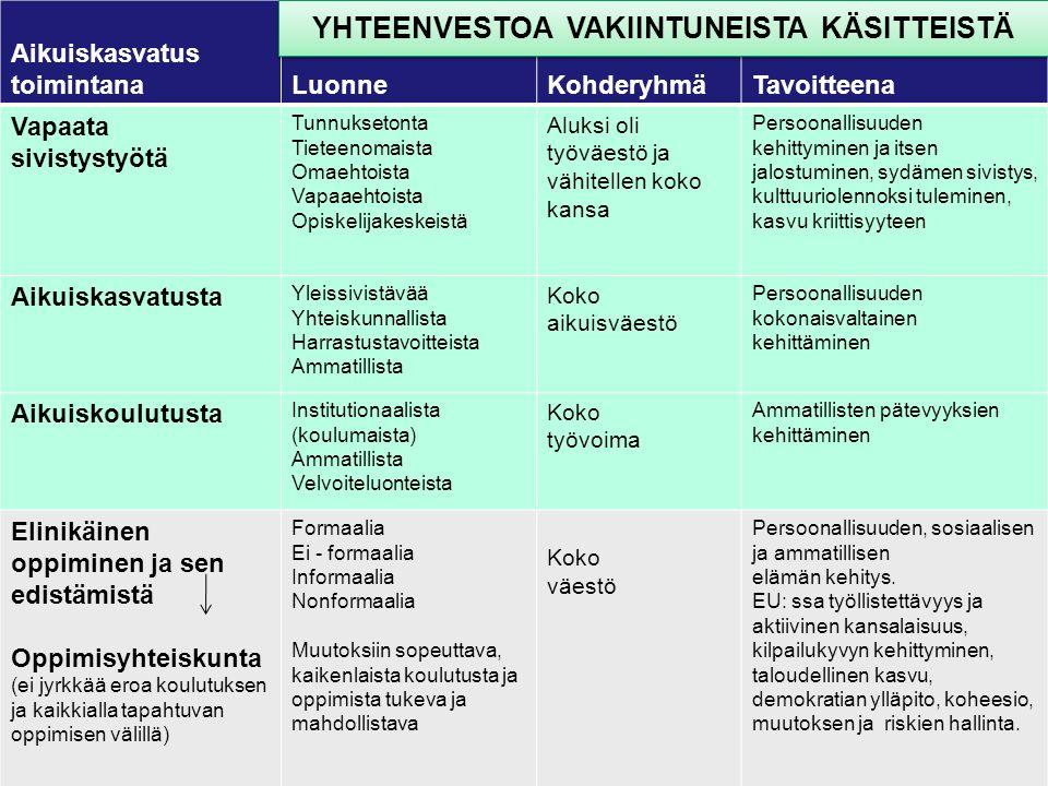 YHTEENVESTOA VAKIINTUNEISTA KÄSITTEISTÄ
